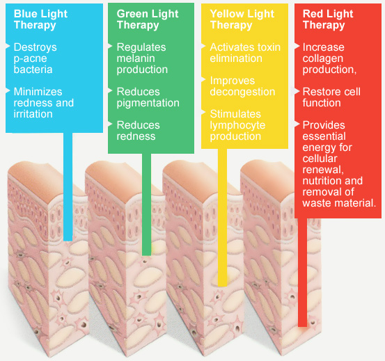 Led light therapy skin rejuvenation hypoxi bella vista benefits solutioingenieria